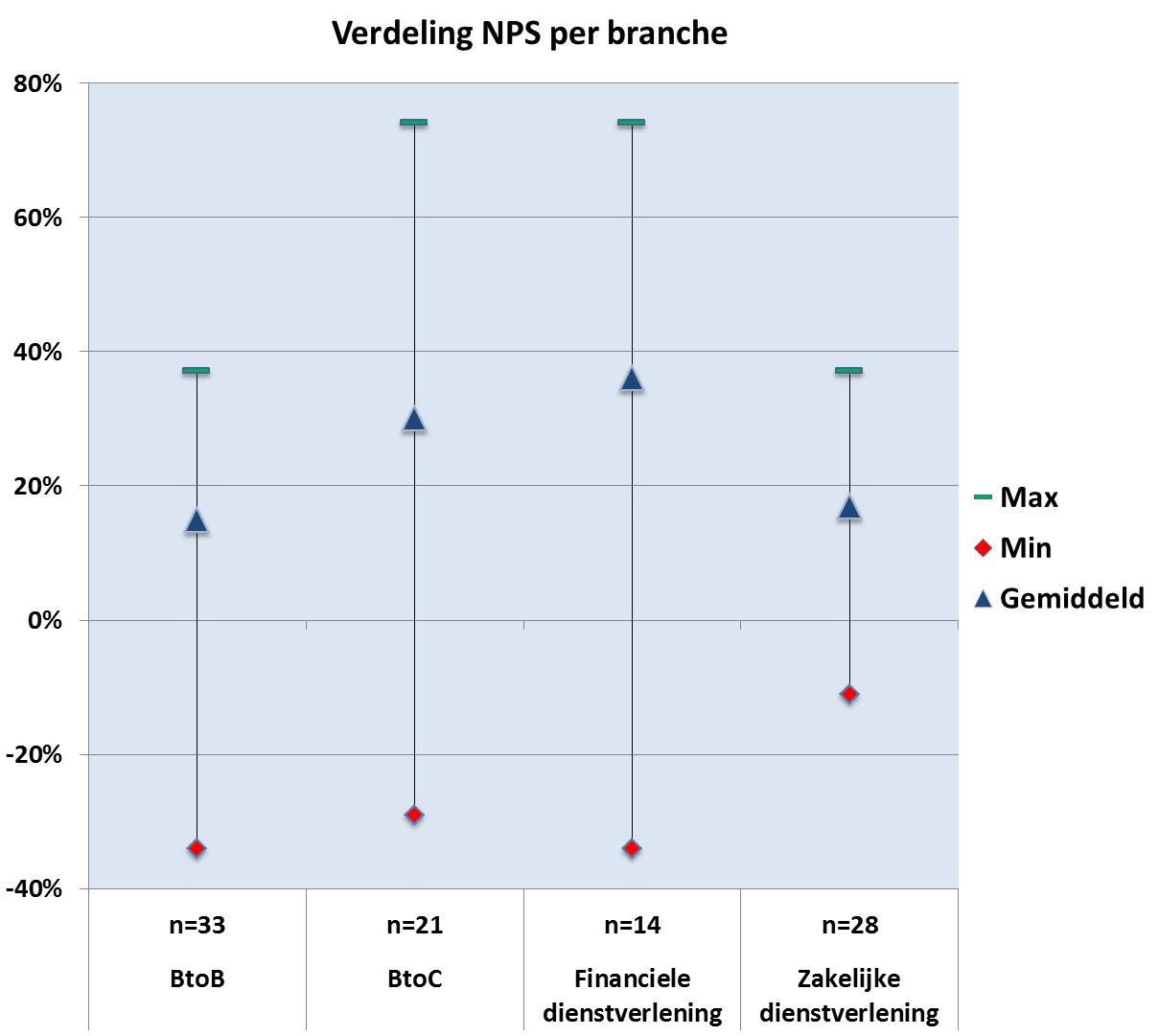 NPS benchmark