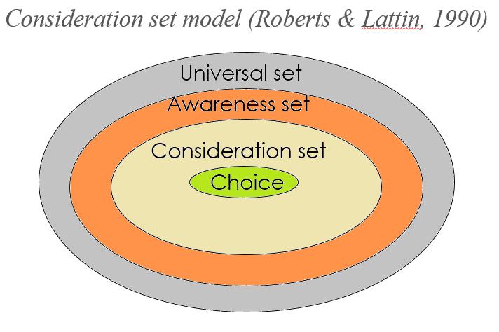 Consideration Set